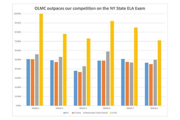OLMC ELA Graph