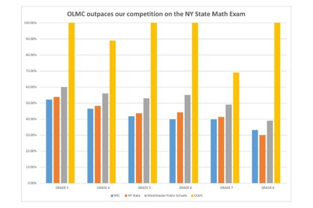 OLMC Math Graph